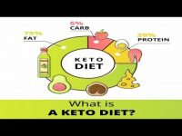 Keto Diet | Keto diet meal plan | Keto diet plan